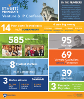 Venture & IP Conference: By the Numbers